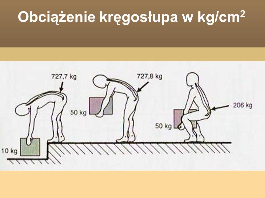 Obciążenie kręgosłupa w kg/cm 2