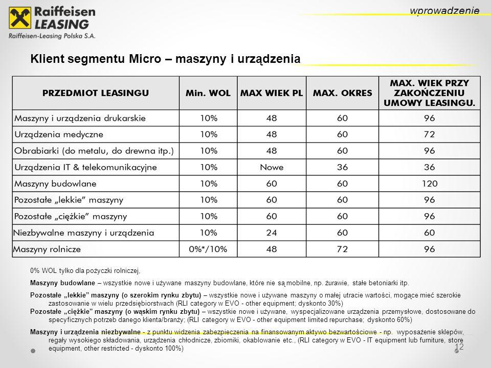 12 wprowadzenie Klient segmentu Micro – maszyny i urządzenia 0% WOL tylko dla pożyczki rolniczej, Maszyny budowlane – wszystkie nowe i używane maszyny