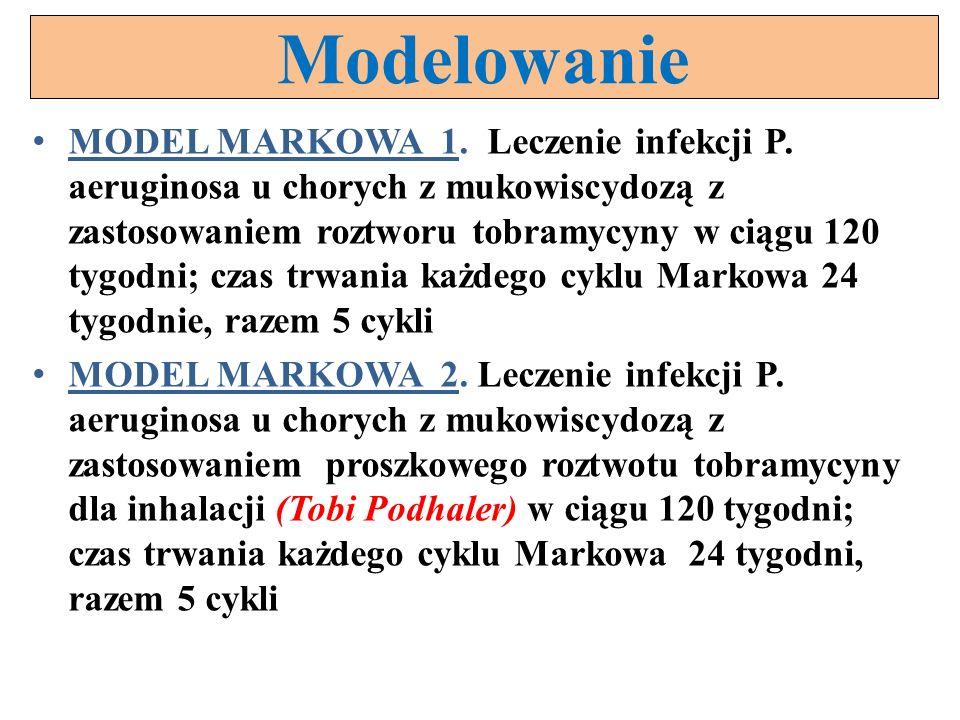 Modelowanie MODEL MARKOWA 1. Leczenie infekcji P. aeruginosa u chorych z mukowiscydozą z zastosowaniem roztworu tobramycyny w ciągu 120 tygodni; czas