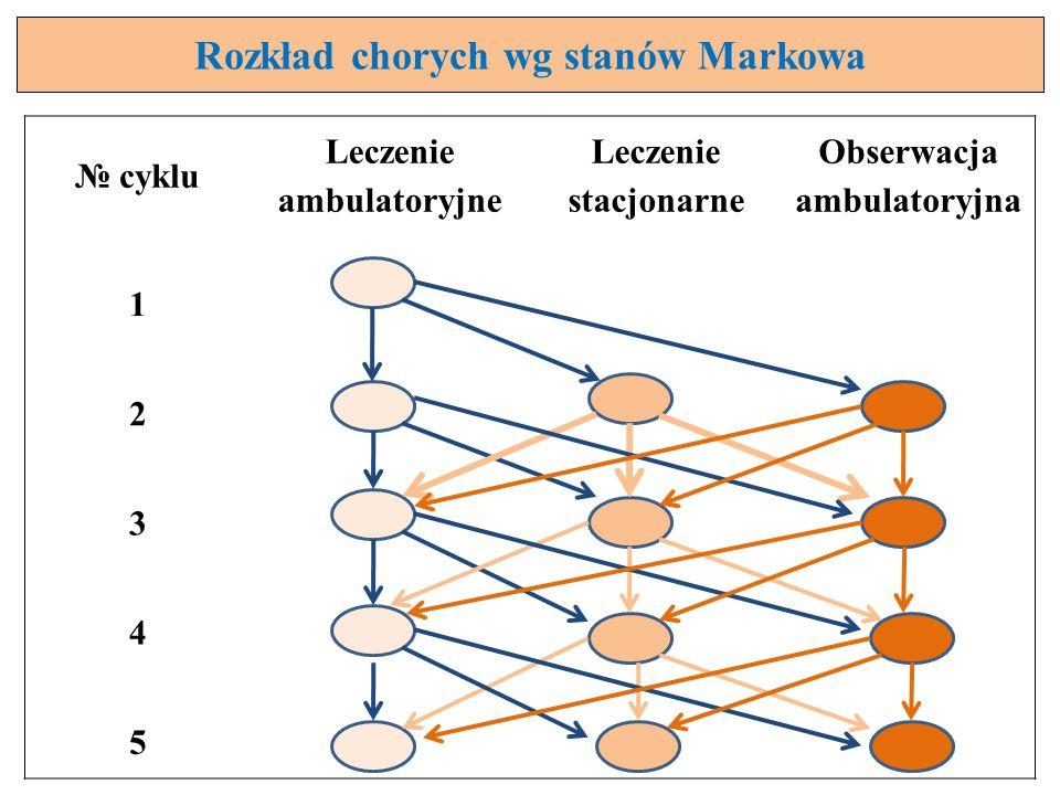 Rozkład chorych wg stanów Markowa cyklu Leczenie ambulatoryjne Leczenie stacjonarne Obserwacja ambulatoryjna 1 2 3 4 5