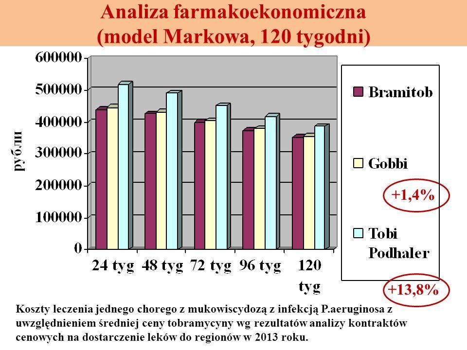 Analiza farmakoekonomiczna (model Markowa, 120 tygodni) Koszty leczenia jednego chorego z mukowiscydozą z infekcją P.aeruginosa z uwzględnieniem średn