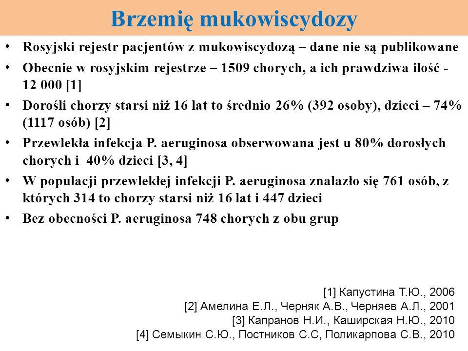 Brzemię mukowiscydozy Rosyjski rejestr pacjentów z mukowiscydozą – dane nie są publikowane Obecnie w rosyjskim rejestrze – 1509 chorych, a ich prawdzi