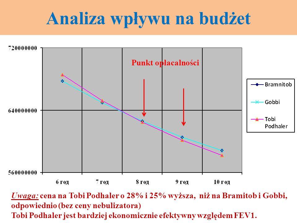Analiza wpływu na budżet Uwaga: cena na Tobi Podhaler o 28% i 25% wyższa, niż na Bramitob i Gobbi, odpowiednio (bez ceny nebulizatora) Tobi Podhaler j