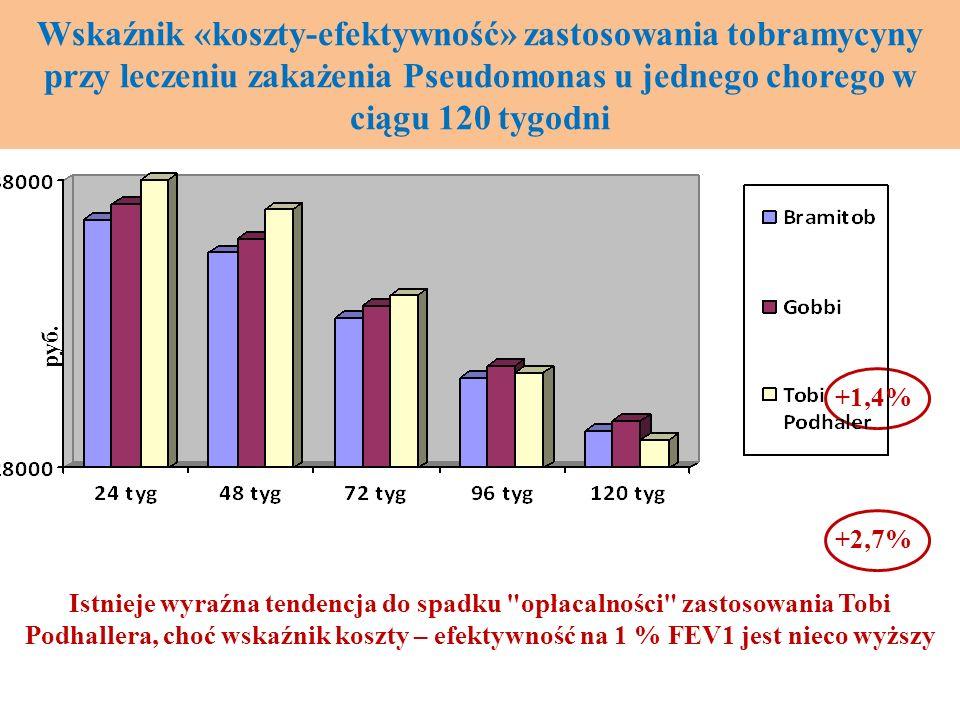 Wskaźnik «koszty-efektywność» zastosowania tobramycyny przy leczeniu zakażenia Pseudomonas u jednego chorego w ciągu 120 tygodni руб. Istnieje wyraźna