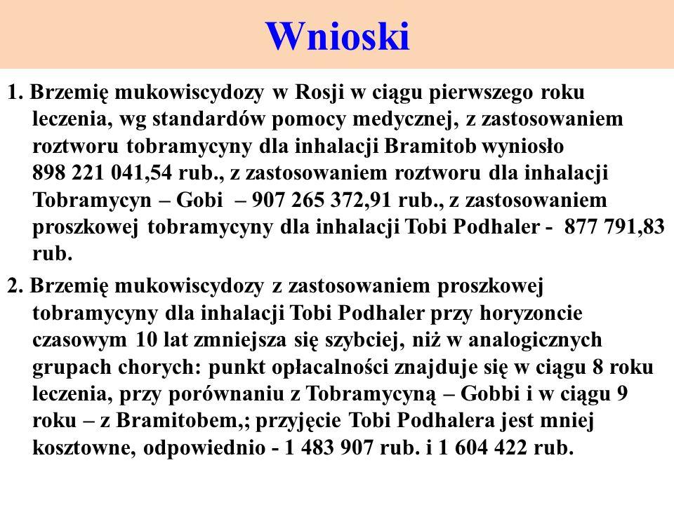 Wnioski 1. Brzemię mukowiscydozy w Rosji w ciągu pierwszego roku leczenia, wg standardów pomocy medycznej, z zastosowaniem roztworu tobramycyny dla in