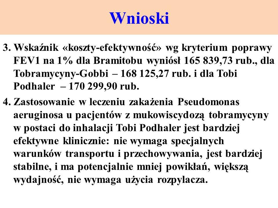 Wnioski 3. Wskaźnik «koszty-efektywność» wg kryterium poprawy FEV1 na 1% dla Bramitobu wyniósł 165 839,73 rub., dla Tobramycyny-Gobbi – 168 125,27 rub