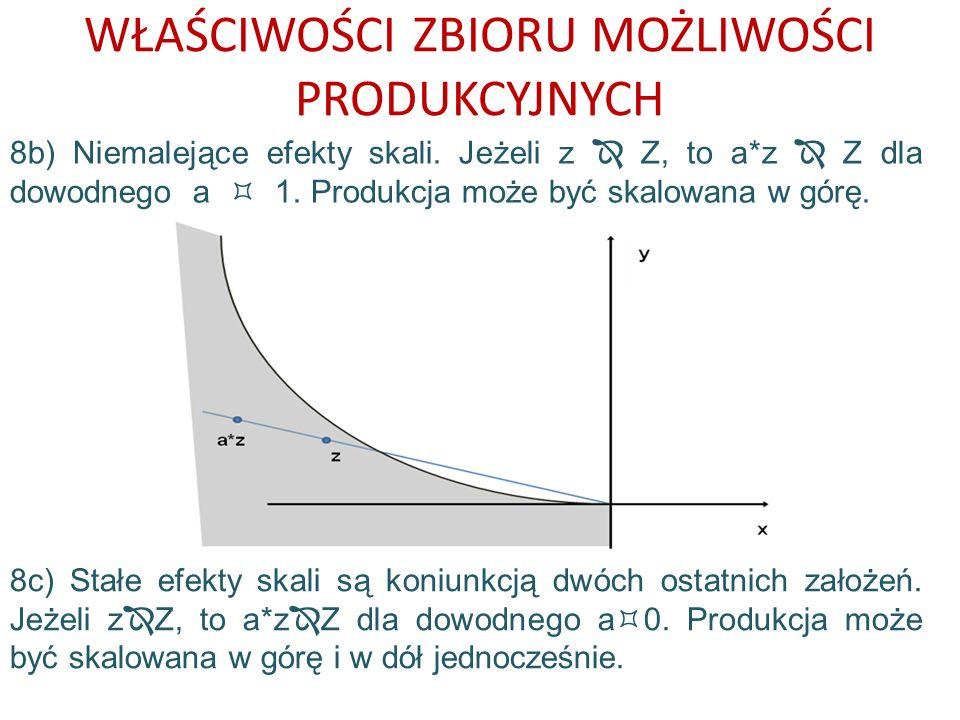WŁAŚCIWOŚCI ZBIORU MOŻLIWOŚCI PRODUKCYJNYCH 8b) Niemalejące efekty skali. Jeżeli z Z, to a*z Z dla dowodnego a 1. Produkcja może być skalowana w górę.