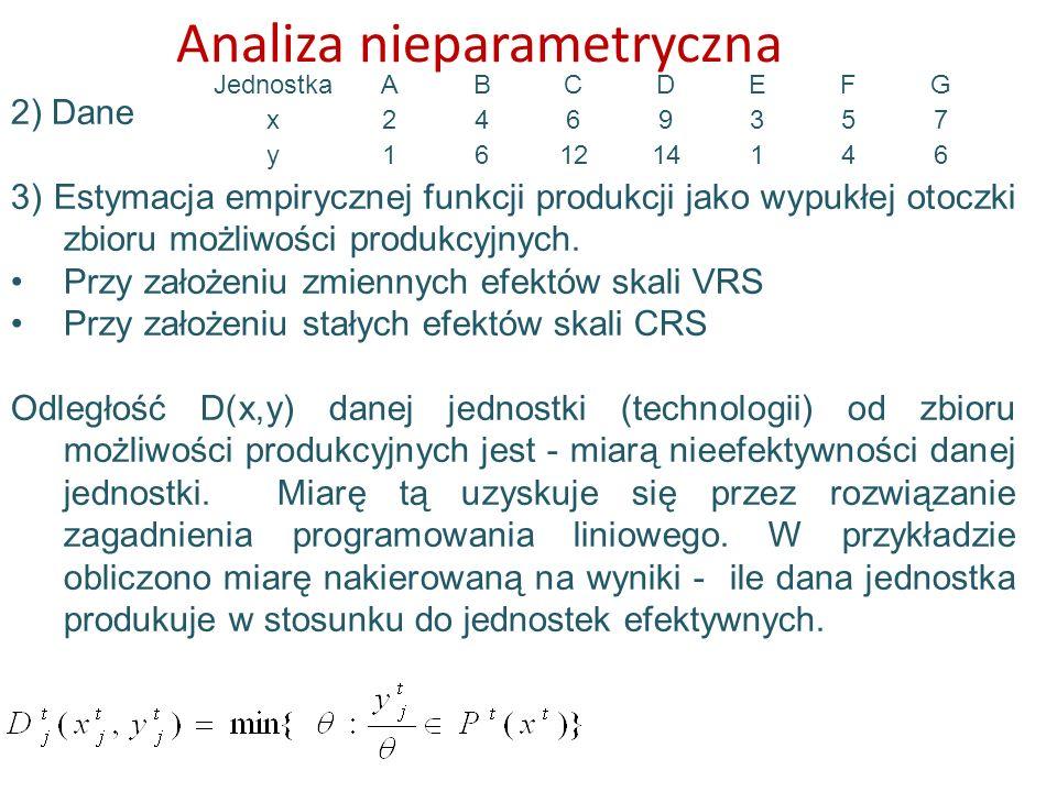 Analiza nieparametryczna 2) Dane 3) Estymacja empirycznej funkcji produkcji jako wypukłej otoczki zbioru możliwości produkcyjnych. Przy założeniu zmie