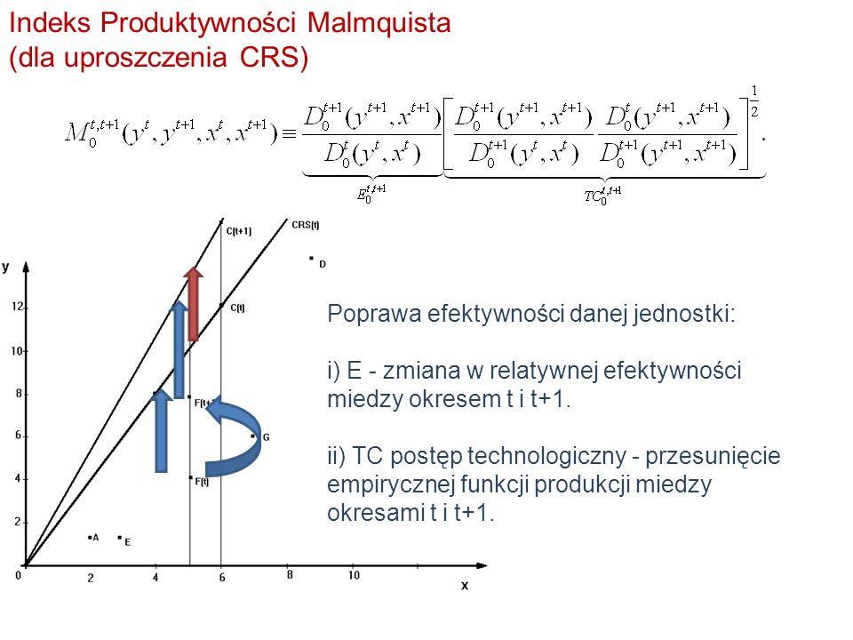 Indeks Produktywności Malmquista (dla uproszczenia CRS) Poprawa efektywności danej jednostki: i) E - zmiana w relatywnej efektywności miedzy okresem t