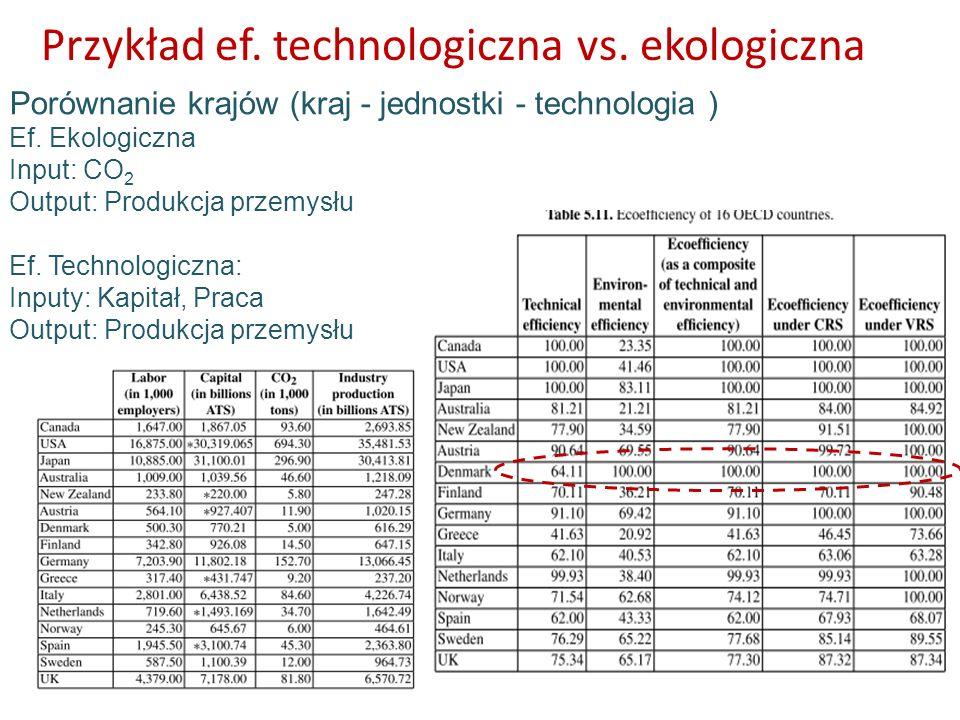 Przykład ef. technologiczna vs. ekologiczna Porównanie krajów (kraj - jednostki - technologia ) Ef. Ekologiczna Input: CO 2 Output: Produkcja przemysł