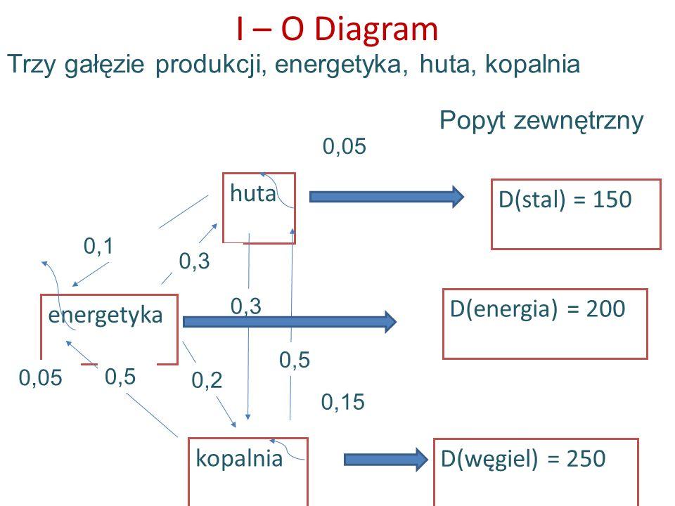 I – O Diagram Trzy gałęzie produkcji, energetyka, huta, kopalnia energetyka kopalnia huta 0,1 0,3 0,2 0,5 0,3 D(stal) = 150 D(energia) = 200 D(węgiel)
