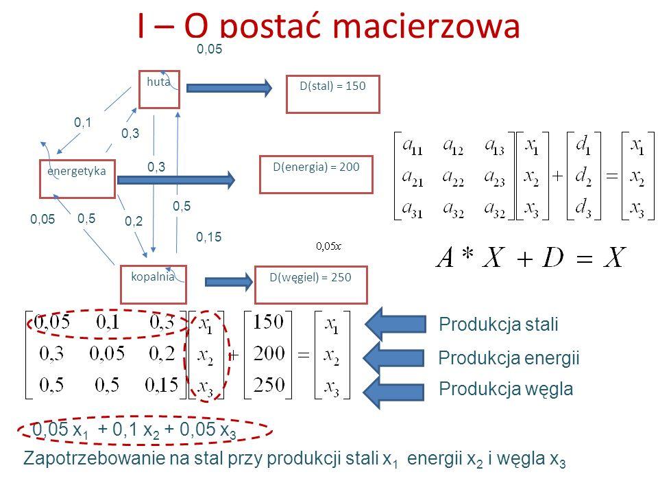 I – O postać macierzowa Produkcja stali Produkcja energii Produkcja węgla energetyka kopalnia huta 0,1 0,3 0,2 0,5 0,3 D(stal) = 150 D(energia) = 200