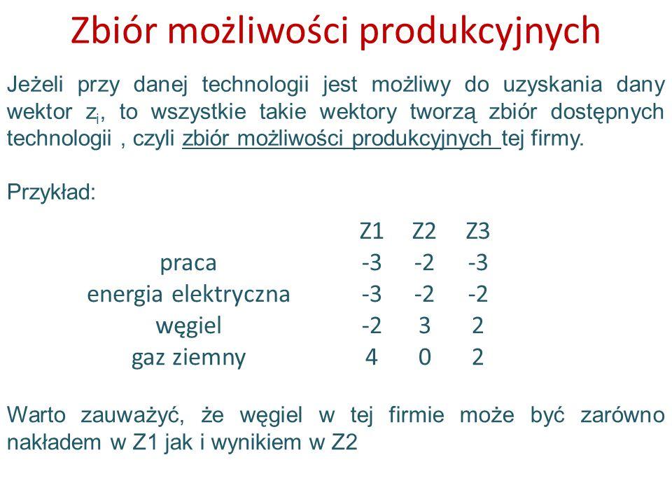 Zbiór możliwości produkcyjnych Jeżeli przy danej technologii jest możliwy do uzyskania dany wektor z i, to wszystkie takie wektory tworzą zbiór dostęp