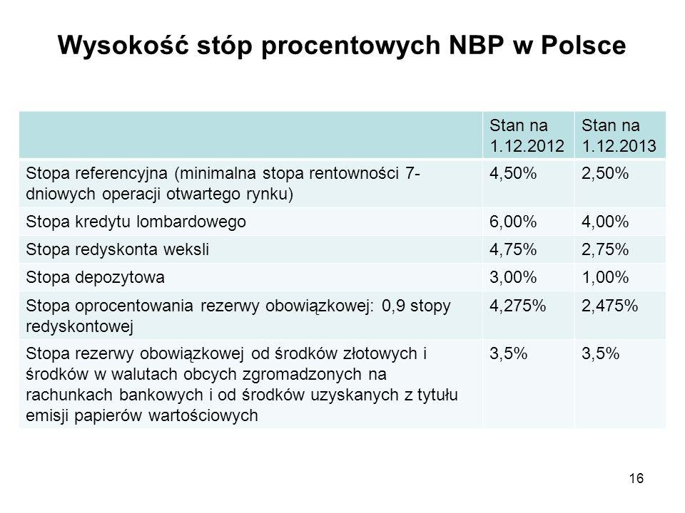Wysokość stóp procentowych NBP w Polsce Stan na 1.12.2012 Stan na 1.12.2013 Stopa referencyjna (minimalna stopa rentowności 7- dniowych operacji otwar