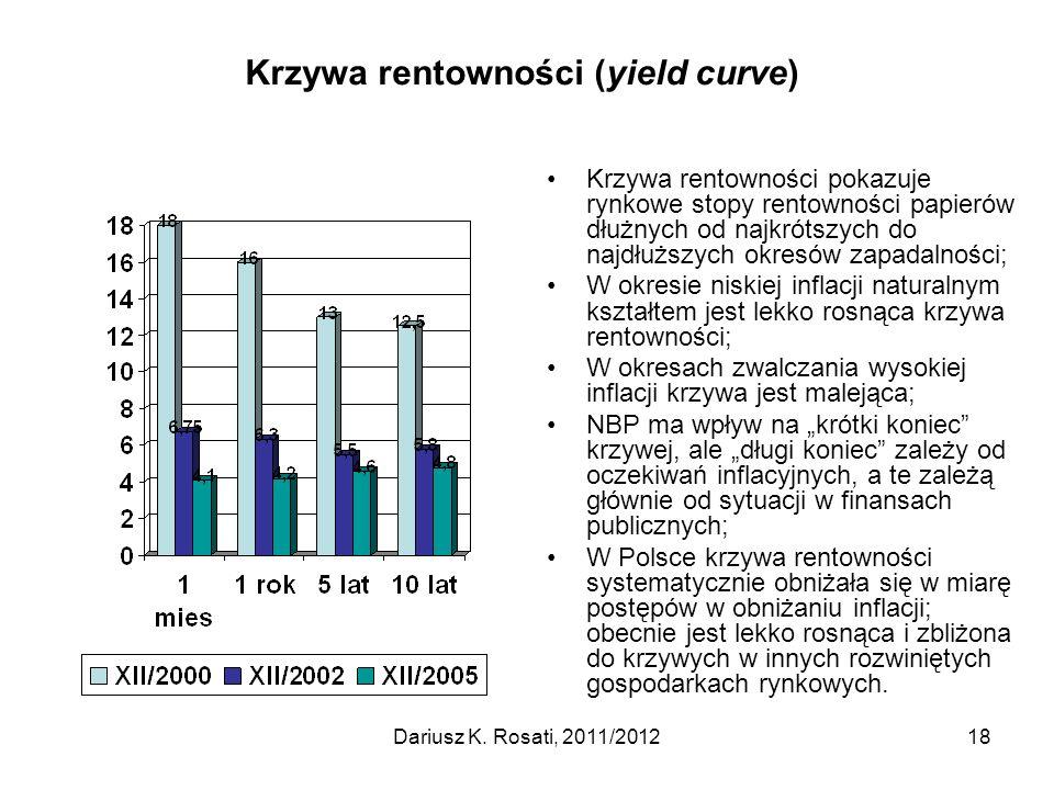 Krzywa rentowności (yield curve) Krzywa rentowności pokazuje rynkowe stopy rentowności papierów dłużnych od najkrótszych do najdłuższych okresów zapad