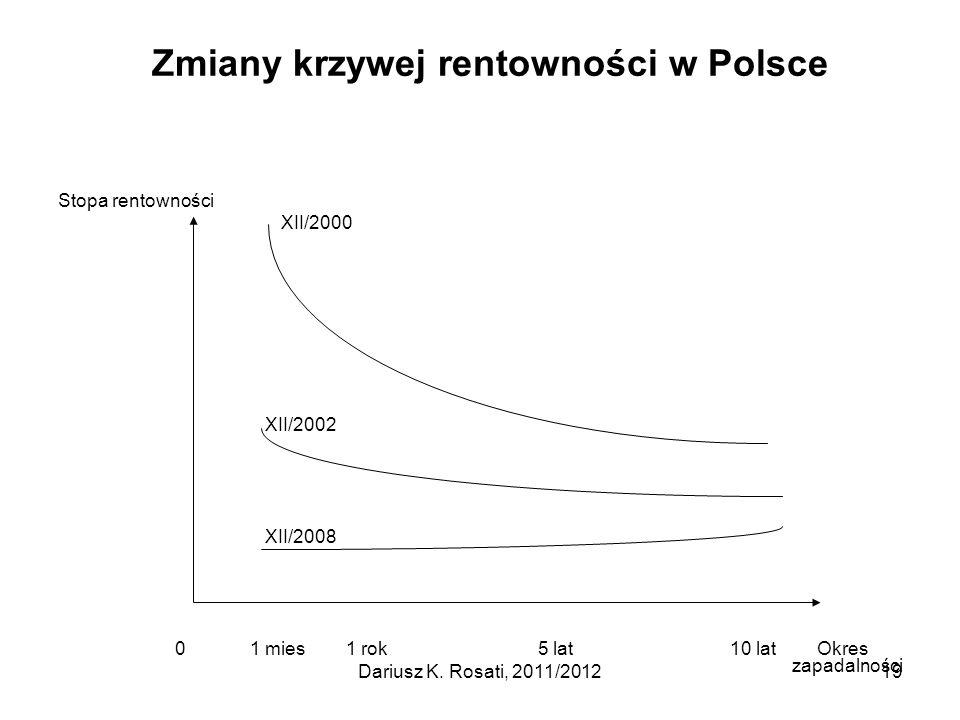 Zmiany krzywej rentowności w Polsce Stopa rentowności XII/2000 XII/2002 XII/2008 01 mies1 rok5 lat10 lat Okres zapadalności Dariusz K. Rosati, 2011/20