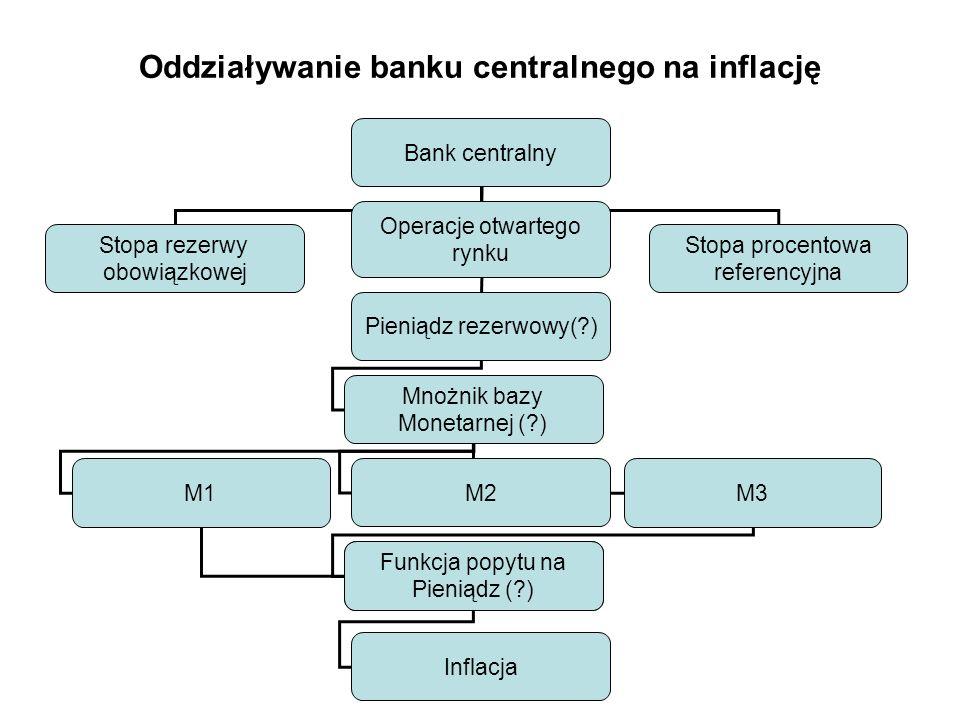 Oddziaływanie banku centralnego na inflację Bank centralny Stopa rezerwy obowiązkowej Operacje otwartego rynku Stopa procentowa referencyjna Pieniądz