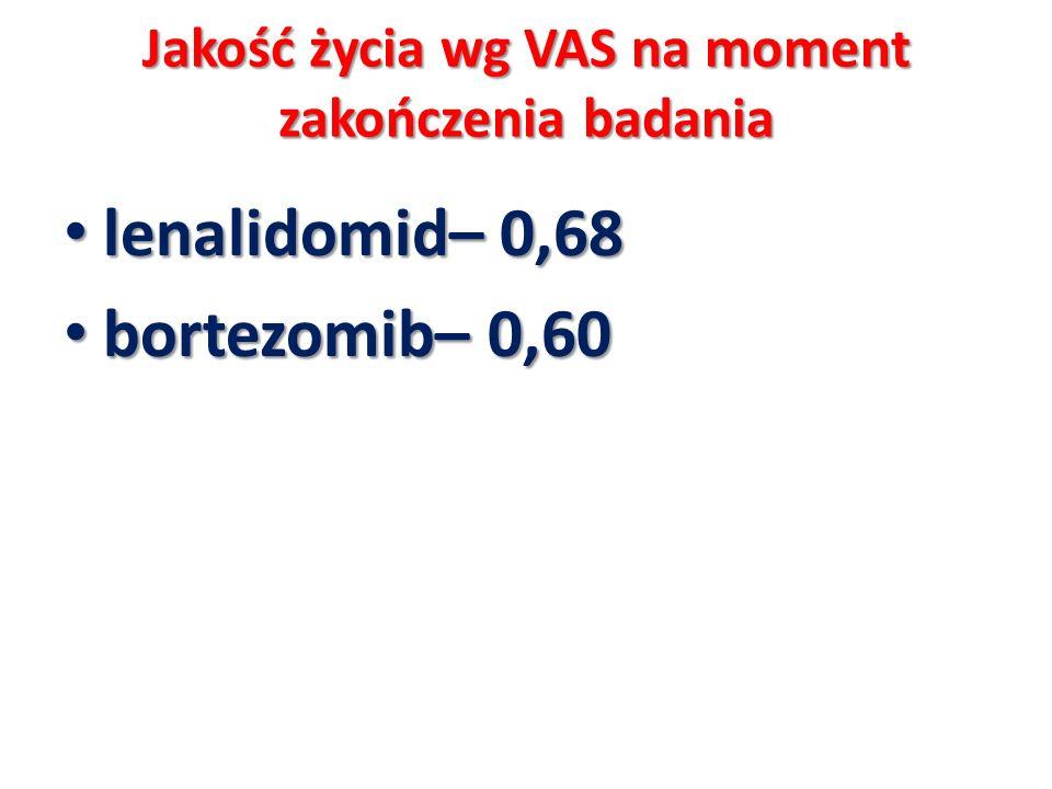 Jakość życia wg VAS na moment zakończenia badania lenalidomid– 0,68 lenalidomid– 0,68 bortezomib– 0,60 bortezomib– 0,60