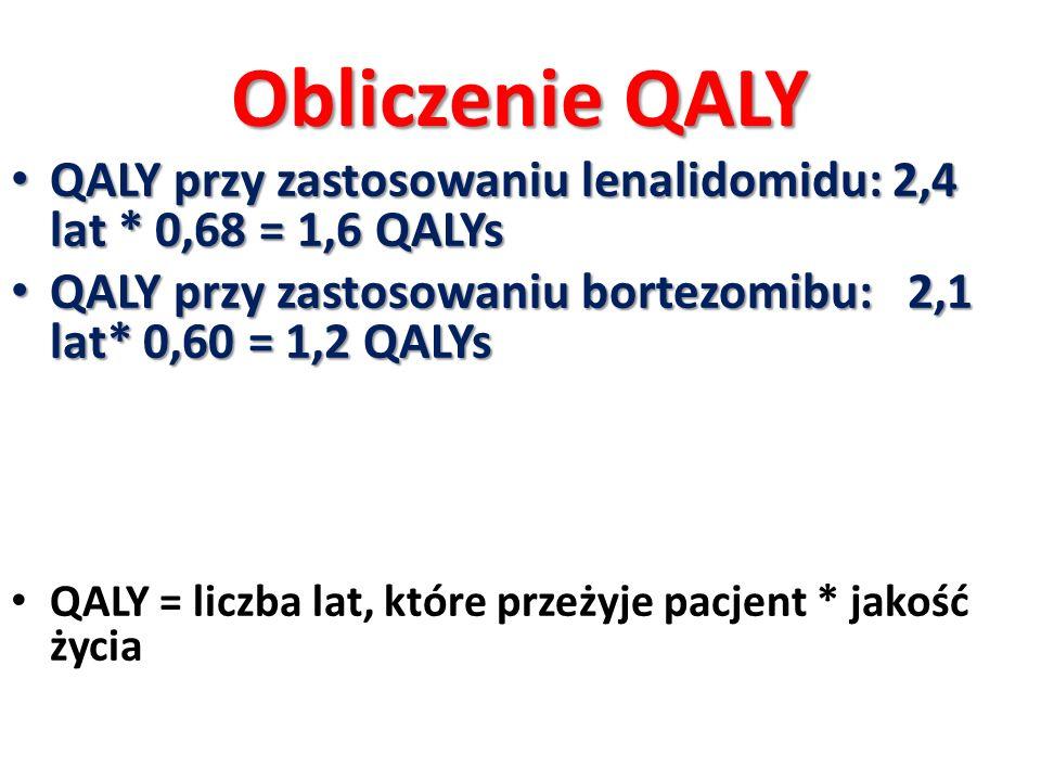 Obliczenie QALY QALY przy zastosowaniu lenalidomidu: 2,4 lat * 0,68 = 1,6 QALYs QALY przy zastosowaniu lenalidomidu: 2,4 lat * 0,68 = 1,6 QALYs QALY p