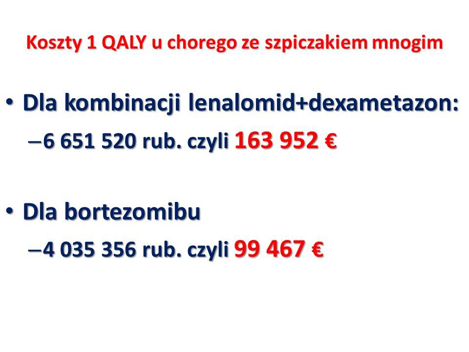 Koszty 1 QALY u chorego ze szpiczakiem mnogim Dla kombinacji lenalomid+dexametazon: Dla kombinacji lenalomid+dexametazon: – 6 651 520 rub. czyli 163 9
