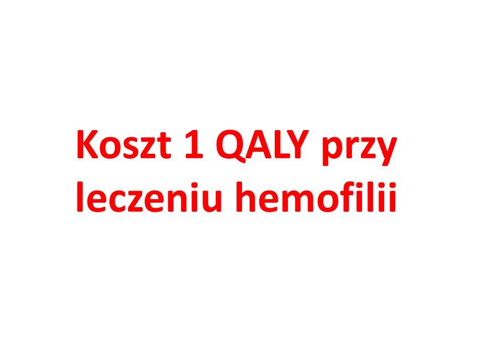 Koszt 1 QALY przy leczeniu hemofilii
