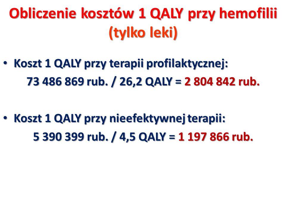 Obliczenie kosztów 1 QALY przy hemofilii (tylko leki) Koszt 1 QALY przy terapii profilaktycznej: Koszt 1 QALY przy terapii profilaktycznej: 73 486 869