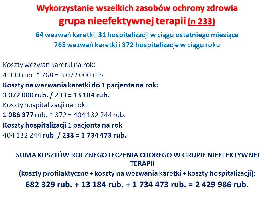 Wykorzystanie wszelkich zasobów ochrony zdrowia grupa nieefektywnej terapii (n 233) 64 wezwań karetki, 31 hospitalizacji w ciągu ostatniego miesiąca 7
