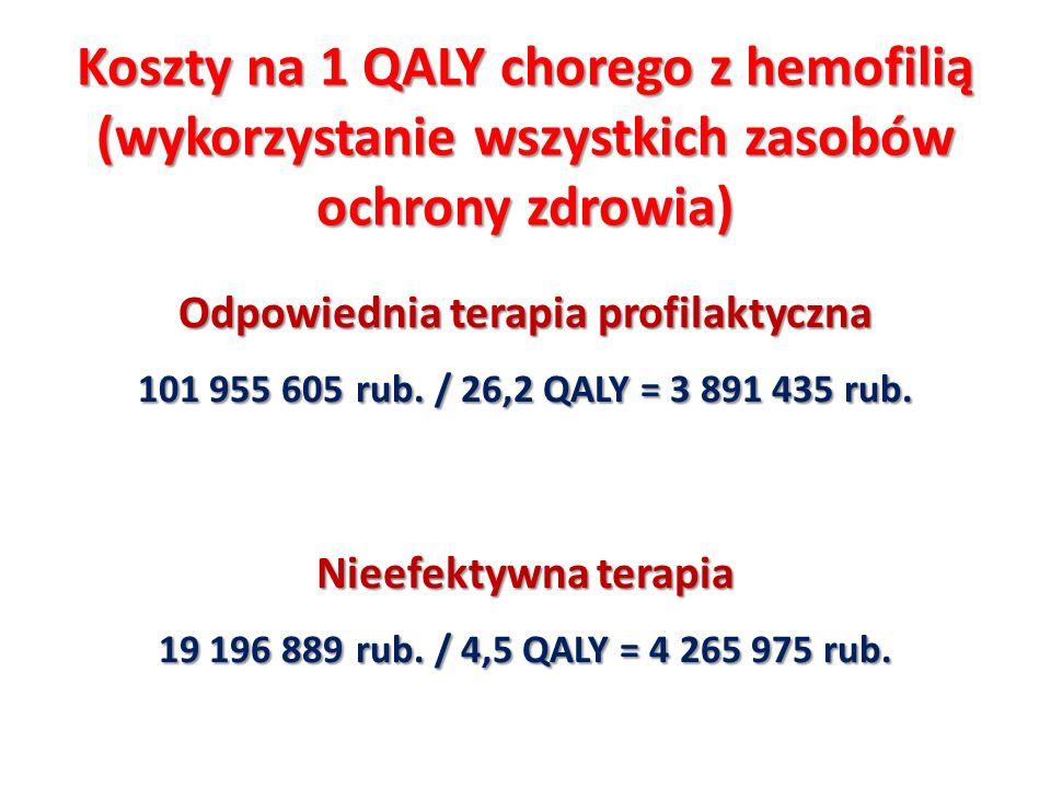 Koszty na 1 QALY chorego z hemofilią (wykorzystanie wszystkich zasobów ochrony zdrowia) Odpowiednia terapia profilaktyczna 101 955 605 rub. / 26,2 QAL