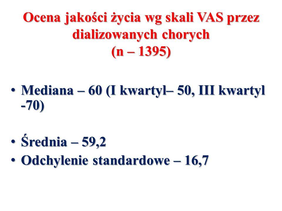 Ocena jakości życia wg skali VAS przez dializowanych chorych (n – 1395) Mediana – 60 (I kwartyl– 50, III kwartyl -70) Mediana – 60 (I kwartyl– 50, III