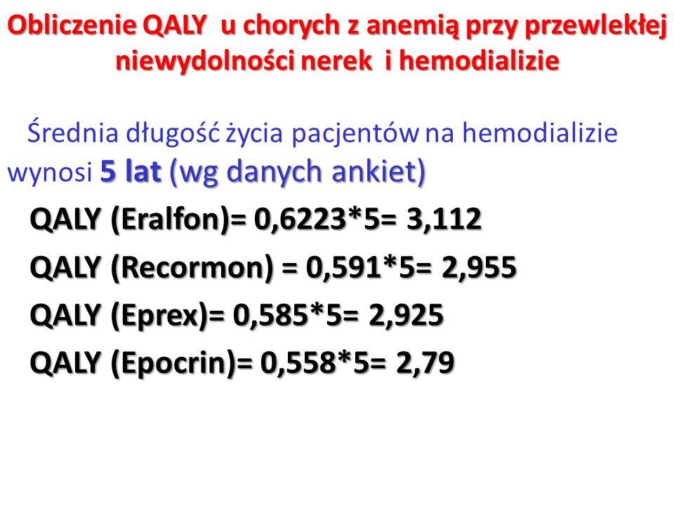 Obliczenie QALY u chorych z anemią przy przewlekłej niewydolności nerek i hemodializie 5 lat (wg danych ankiet) Średnia długość życia pacjentów na hem
