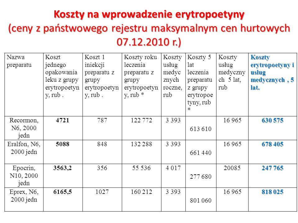 Koszty na wprowadzenie erytropoetyny (ceny z państwowego rejestru maksymalnym cen hurtowych 07.12.2010 r.) Nazwa preparatu Koszt jednego opakowania le