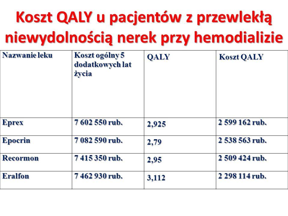 Koszt QALY u pacjentów z przewlekłą niewydolnością nerek przy hemodializie Nazwanie leku Koszt ogólny 5 dodatkowych lat życia QALY Koszt QALY Eprex 7