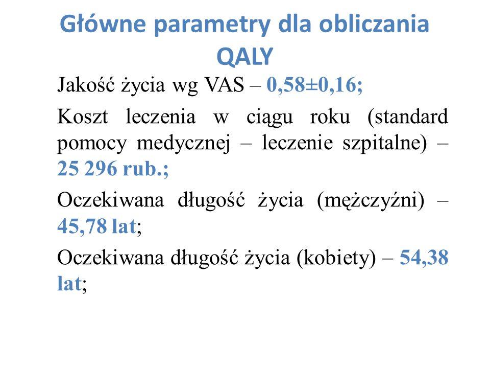 Główne parametry dla obliczania QALY Jakość życia wg VAS – 0,58±0,16; Koszt leczenia w ciągu roku (standard pomocy medycznej – leczenie szpitalne) – 2