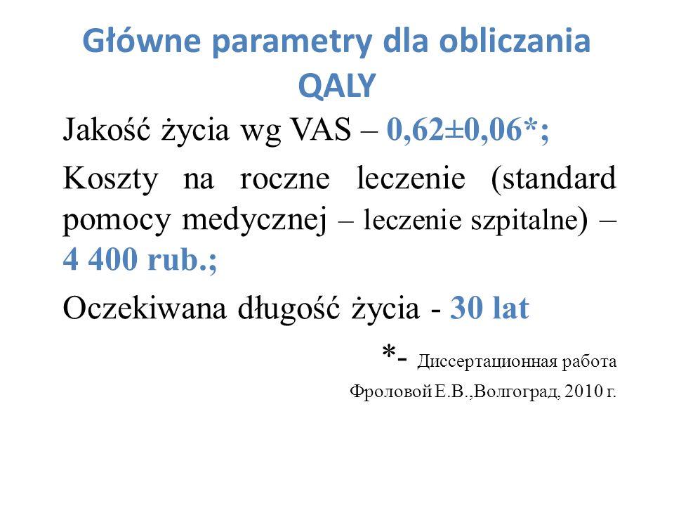 Główne parametry dla obliczania QALY Jakość życia wg VAS – 0,62±0,06*; Koszty na roczne leczenie (standard pomocy medycznej – leczenie szpitalne ) – 4
