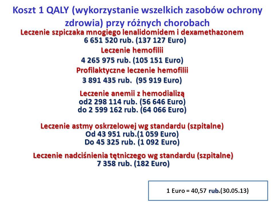 Koszt 1 QALY (wykorzystanie wszelkich zasobów ochrony zdrowia) przy różnych chorobach Leczenie szpiczaka mnogiego lenalidomidem i dexamethazonem 6 651