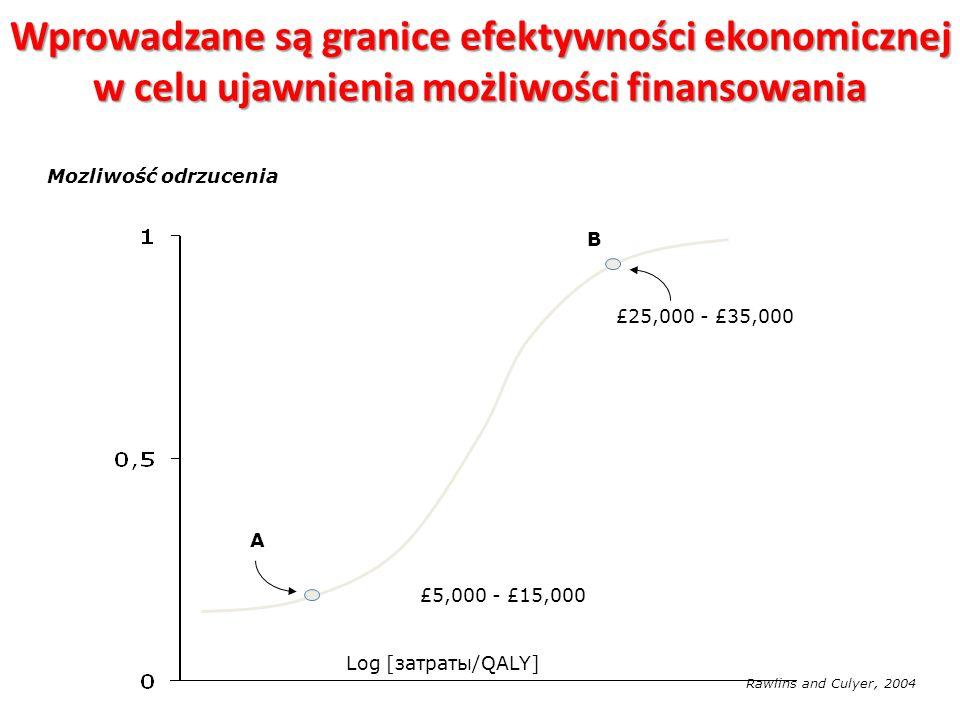 Koszty za 1 QALY u dializowanych pacjentów z anemią przy przewlekłą niewydolnością nerek