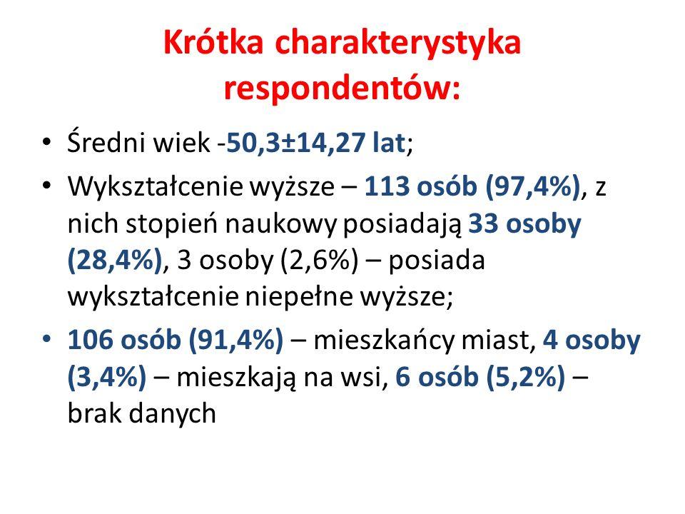 Krótka charakterystyka respondentów: Średni wiek -50,3±14,27 lat; Wykształcenie wyższe – 113 osób (97,4%), z nich stopień naukowy posiadają 33 osoby (