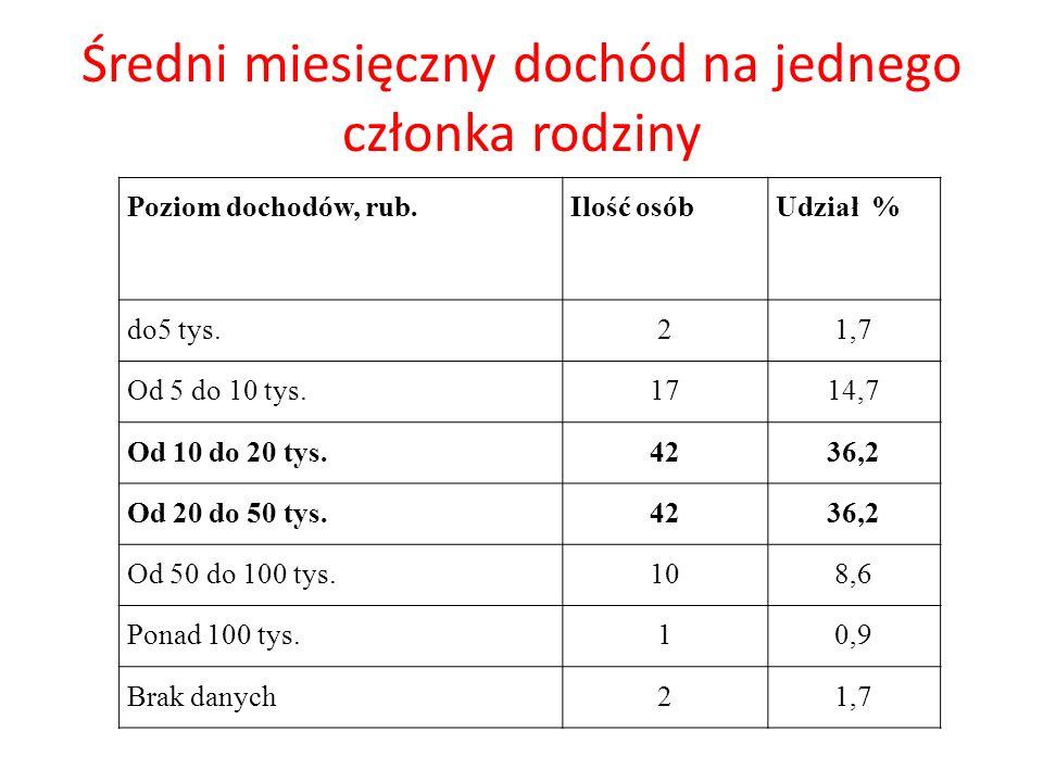 Średni miesięczny dochód na jednego członka rodziny Poziom dochodów, rub.Ilość osóbUdział % do5 tys.21,7 Od 5 do 10 tys.1714,7 Od 10 do 20 tys.4236,2