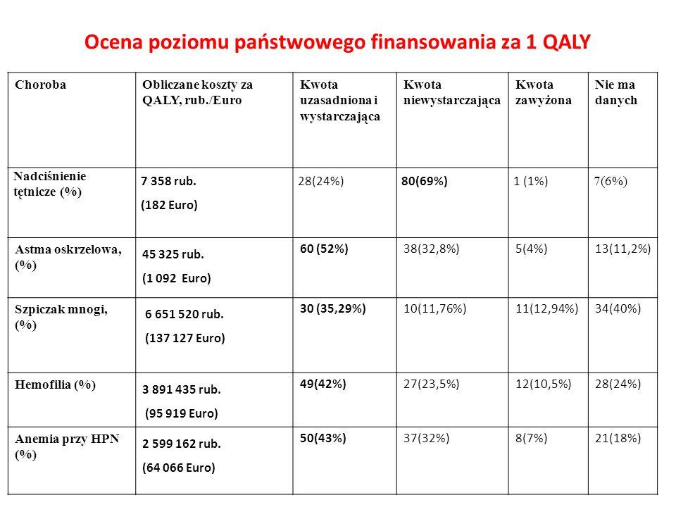 Ocena poziomu państwowego finansowania za 1 QALY ChorobaObliczane koszty za QALY, rub./Euro Kwota uzasadniona i wystarczająca Kwota niewystarczająca K
