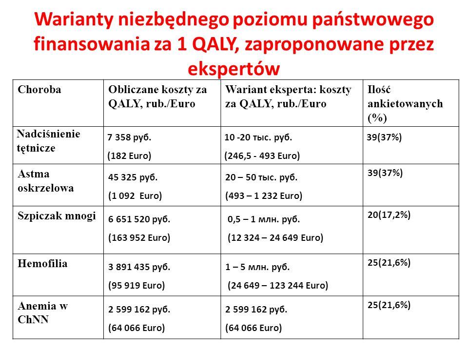 Warianty niezbędnego poziomu państwowego finansowania za 1 QALY, zaproponowane przez ekspertów ChorobaObliczane koszty za QALY, rub./Euro Wariant eksp