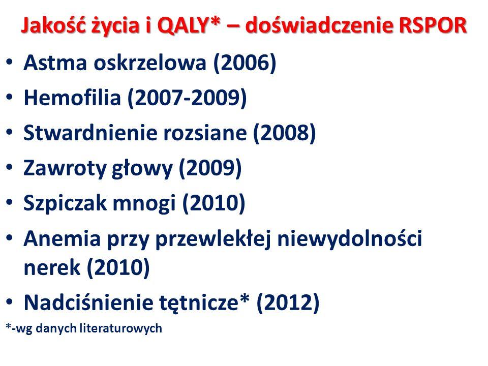 Jakość życia i QALY* – doświadczenie RSPOR Astma oskrzelowa (2006) Hemofilia (2007-2009) Stwardnienie rozsiane (2008) Zawroty głowy (2009) Szpiczak mn