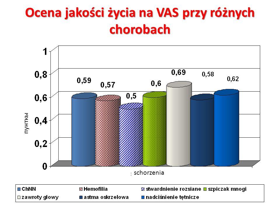 Wykaz badanych chorób Społecznie ważne choroby na przykładzie nadciśnienia tętniczego i astmy oskrzelowej Choroby, które włączone zostały do programu «7 nozologii», na przykładzie hemofilii i szpiczaka mnogiego (w wielu krajach roczny koszt QALY dializowanych pacjentów, przyjęte zostały jako znaczenie progowe przy wyborze technologii medycznych) Anemia przy przewlekłej niewydolności nerek u pacjentów (w wielu krajach roczny koszt QALY dializowanych pacjentów, przyjęte zostały jako znaczenie progowe przy wyborze technologii medycznych)