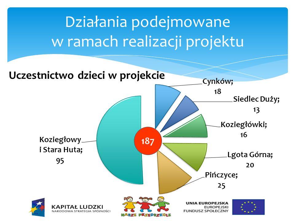 Działania podejmowane w ramach realizacji projektu Uczestnictwo dzieci w projekcie 187