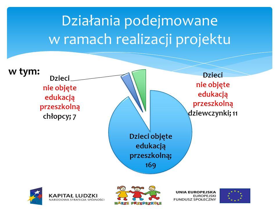 Działania podejmowane w ramach realizacji projektu w tym: