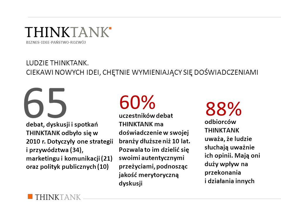 odbiorców THINKTANK uważa, że ludzie słuchają uważnie ich opinii. Mają oni duży wpływ na przekonania i działania innych 88% debat, dyskusji i spotkań