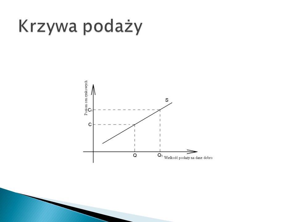 Graficzne przedstawienie związek pomiędzy ceną rynkową a ilością, którą pdroducenci są skłonni wytworzyć i sprzedać przy innych rzeczach stałych (ceteris paribus)
