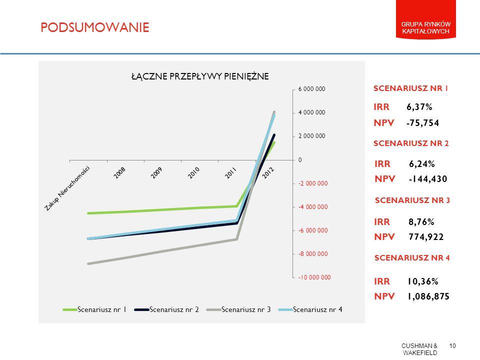CUSHMAN & WAKEFIELD 9 GRUPA RYNKÓW KAPITAŁOWYCH PRZYKŁADOWY CASH FLOW BIUROWIEC W LATACH 2008 - 2012 IRR10,36% NPV1,086,875 SCENARIUSZ NR 4