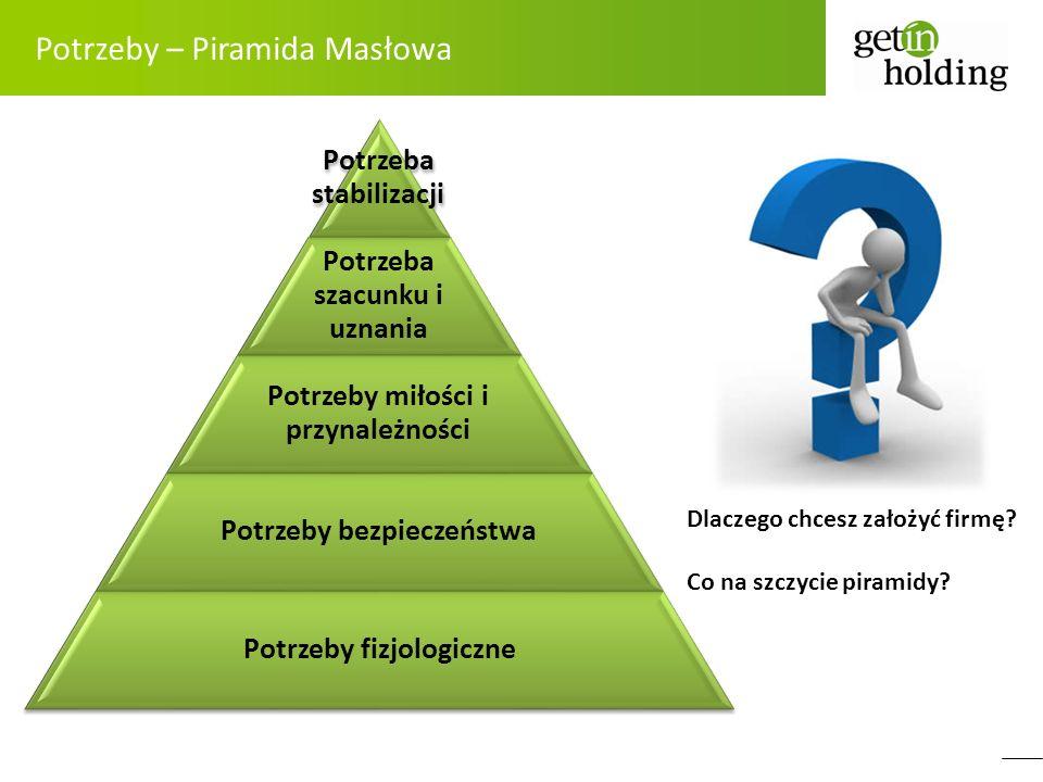 Potrzeby – Piramida Masłowa Potrzeba stabilizacji Potrzeba szacunku i uznania Potrzeby miłości i przynależności Potrzeby bezpieczeństwa Potrzeby fizjo