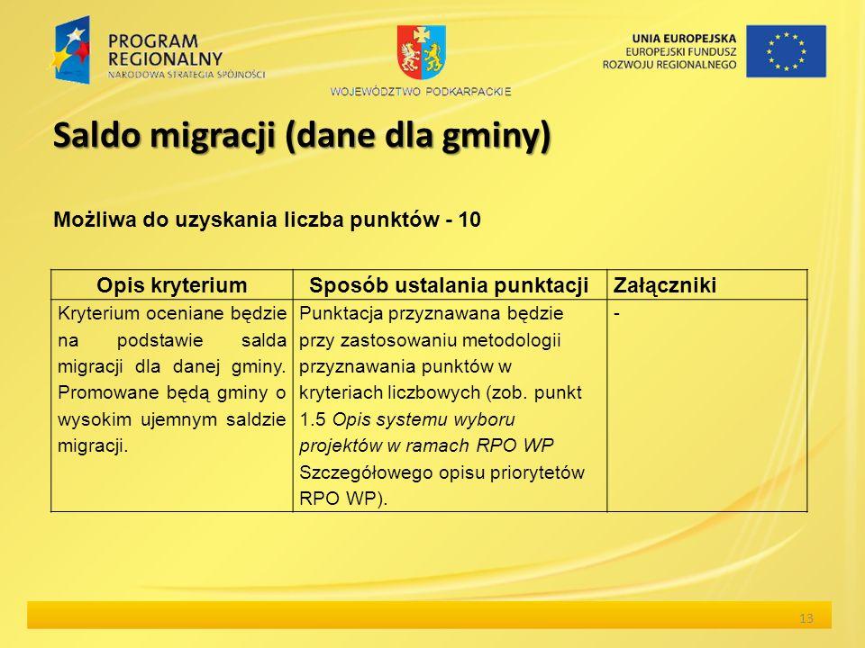 Saldo migracji (dane dla gminy) 13 Możliwa do uzyskania liczba punktów - 10 Opis kryteriumSposób ustalania punktacji Załączniki Kryterium oceniane będzie na podstawie salda migracji dla danej gminy.