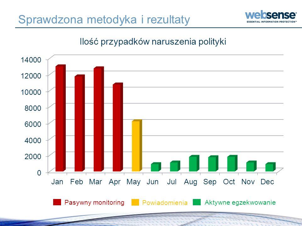 Sprawdzona metodyka i rezultaty Aktywne egzekwowanie Powiadomienia Pasywny monitoring